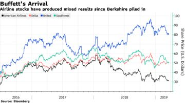Buffett's Course Reversal on Airlines Sparks Talk of