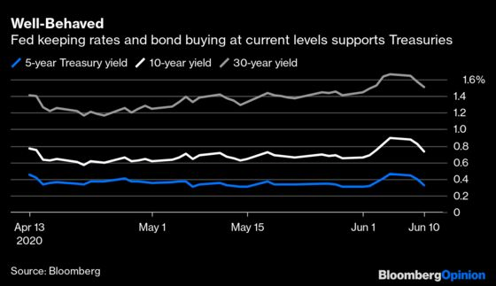 Fed Indicates Bond Traders Are Behaving for Now