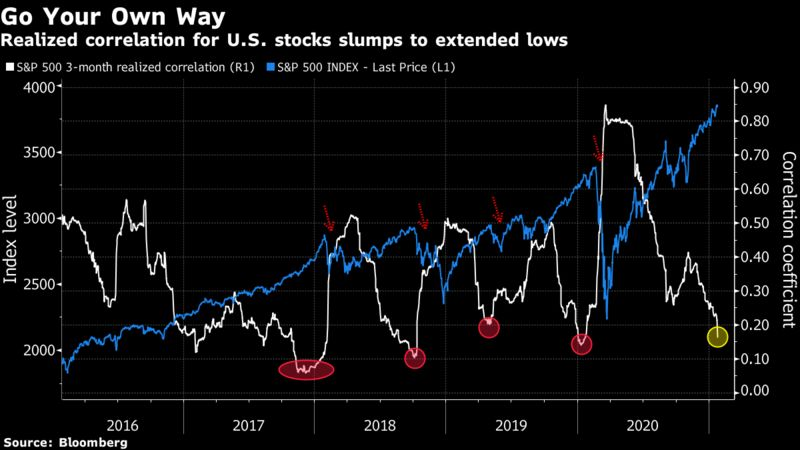 Realized correlation for U.S. stocks slumps to extended lows
