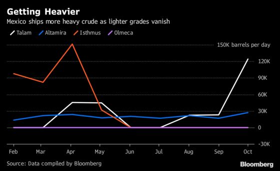 Mexico Ships More Heavy Crude as Lighter Grades Vanish