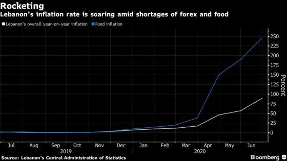 Lebanon Builds Wheat Stocks as Blast Sparks Food Shortage Fears