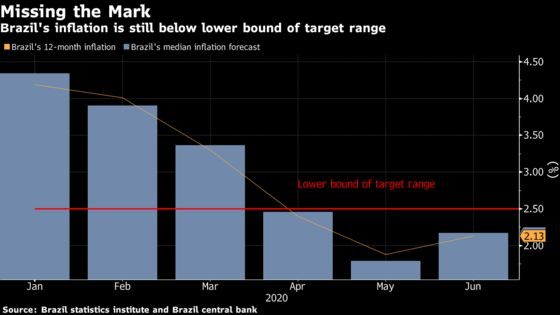 Brazil Consumer Prices Post First Rise Since March on Food Costs