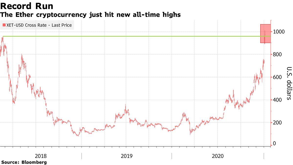 Cryptocurrency Ether baru saja mencapai tertinggi baru sepanjang masa