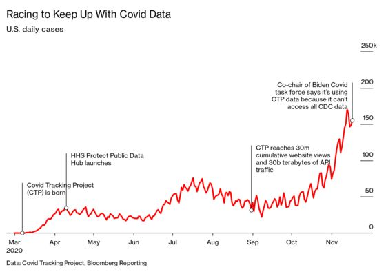 Data Heroes of Covid Tracking Project Are Still Filling U.S. Government Void