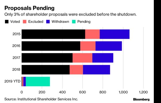 Shutdown Makes It Harder for Boards to Quash Shareholder Votes
