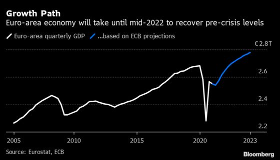 Investors Trying to Predict ECB Plans Face More Uncertainty