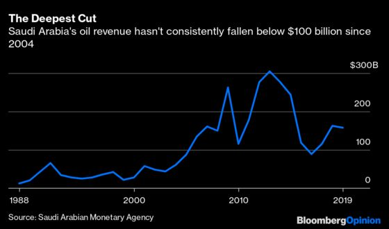 Saudi Arabia's Output Cuts Will Protect Its Riches