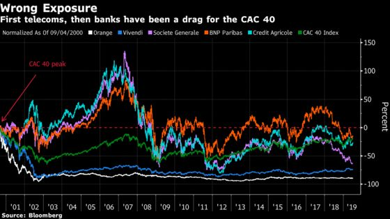 French Stock Market Renaissance Not Yet in the Bag