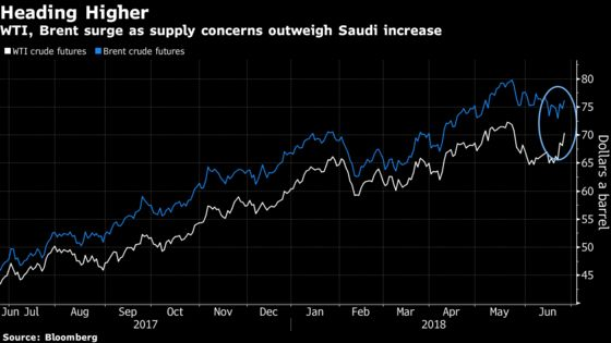 Oil Climbs as Huge U.S. Supply Draw Seen Adding to Global Risks