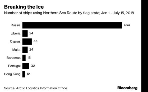Melting Ice In the Arctic Is Opening a New Energy Trade Route
