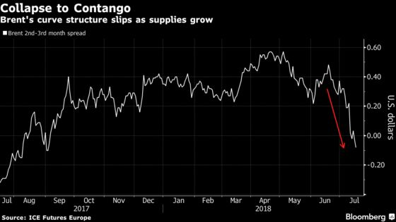 Oil's Double Slump Shows Market Roiled by Week of Bearish News