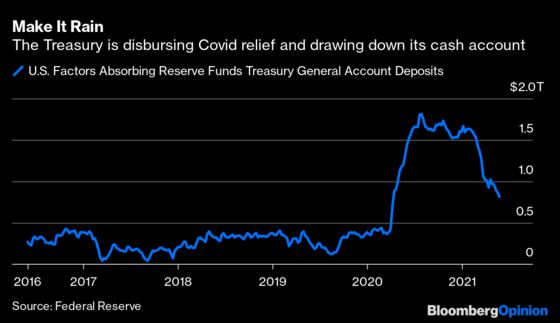 The Fed Is Mopping Up Its Own Mess in Reverse Repo