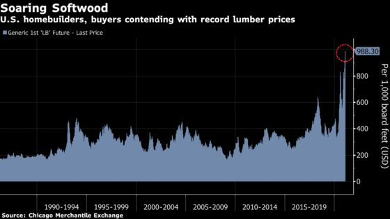 U.S. Homebuilders Urge Biden to Help Ease Sky-High Lumber Costs