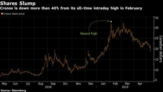 Pot Producer Cronos Slides After Forecasting Earnings to Fall Through 2019