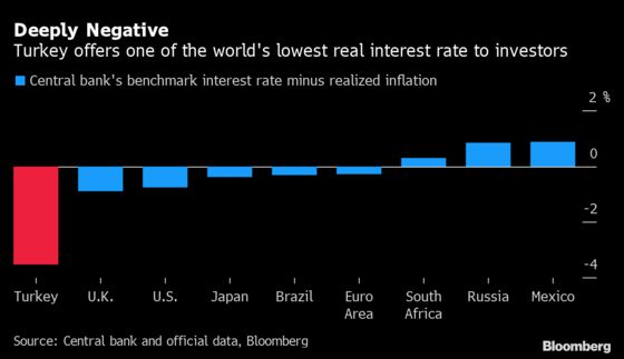 Lira's Fall to Record Likely Heralds Worse to Come for Inflation