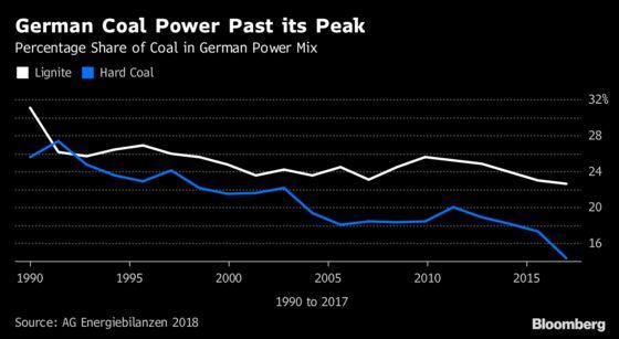 Merkel's Widening Emissions Gap Piles Pressure on Coal Power