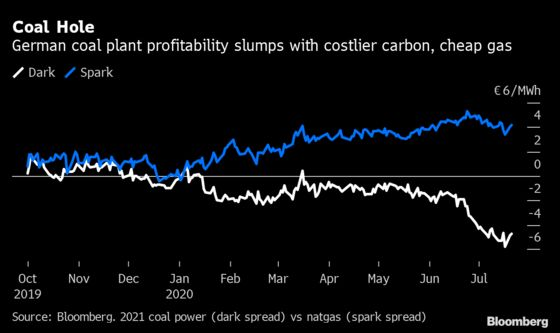 Coal Demise Forces $1 Billion Writedown for Swedish Utility