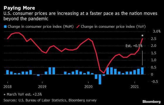 Watch U.S. Inflation for Hidden Price Momentum: Eco Week Ahead