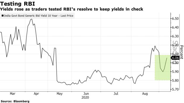 Yields rose as traders tested RBI's resolve to keep yields in check