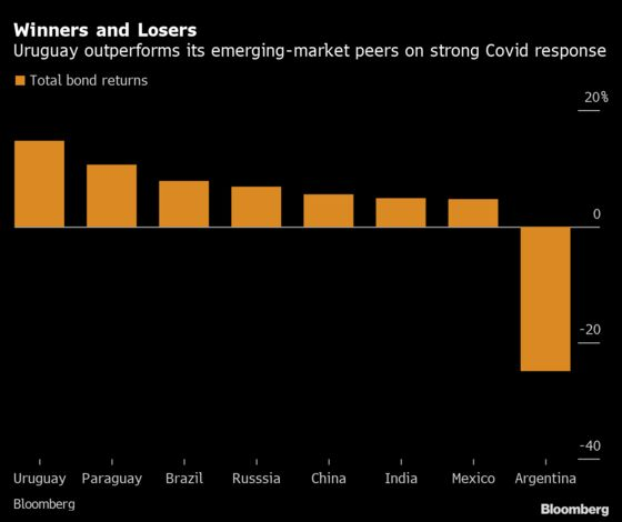 Pandemic Year Sees Uruguay Crowned Emerging-Market Bond King