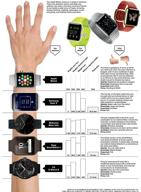 Here???s the Apple Watch Next to All the Other Smartwatches