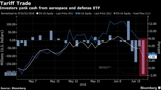 Boeing-Heavy ETF Is Shedding Investors Spooked by Trade Spat