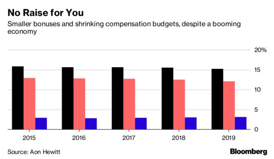 Your Pay Is Probably Going Down Next Year