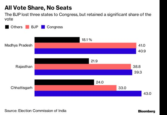 India's Ruling Party Is Countingon New Conquests in 2019 Election