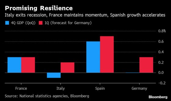 Europe's Economy Rekindles Growth That Still Lacks Confidence