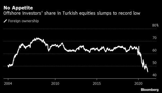 Foreigners Cut Their Turkish Stock Holdings to Record Low