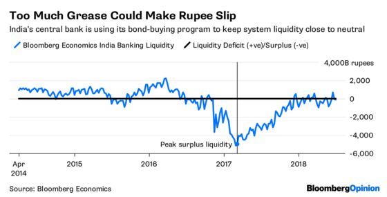 Bond Vigilantes Won't Let India Use a Band-Aid on Banks