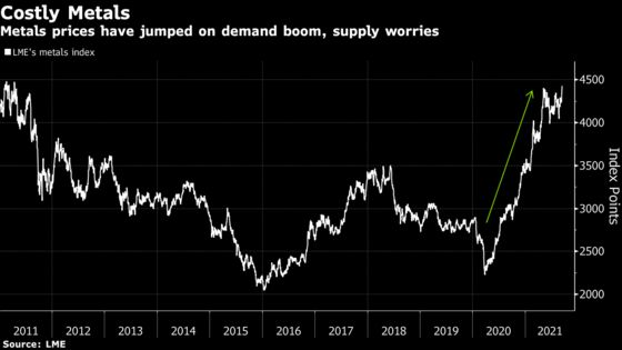 Commodities Prices Are Surging Again