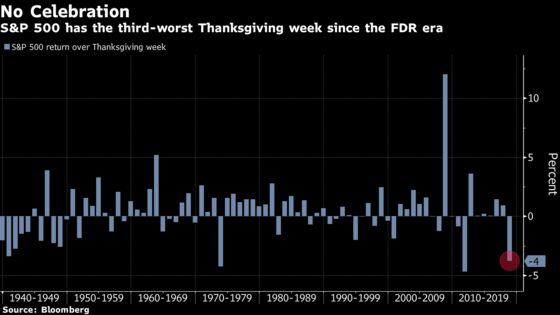 Third-Worst Thanksgiving Since FDR Sends S&P 500 Into Correction