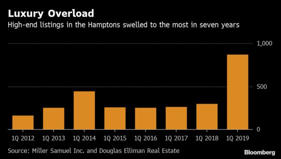 Unsold Luxury Homes Are Piling Up in the Hamptons
