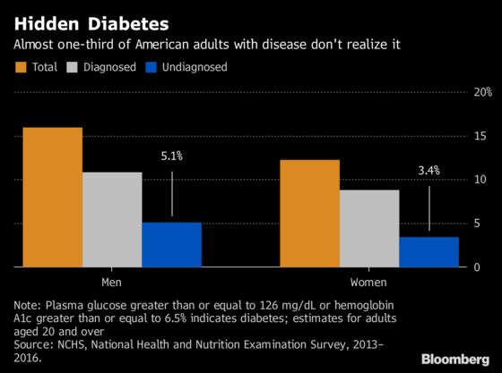 30% of Americans With Diabetes Don't Know It