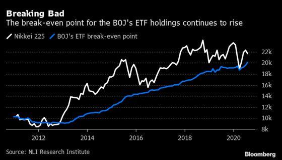 BOJ's First REIT Writedown Sparks Fear of Even Bigger ETF Losses