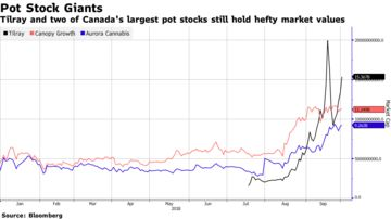 This Pot Stock Mania Isn't Even Close to Dying Out: Taking