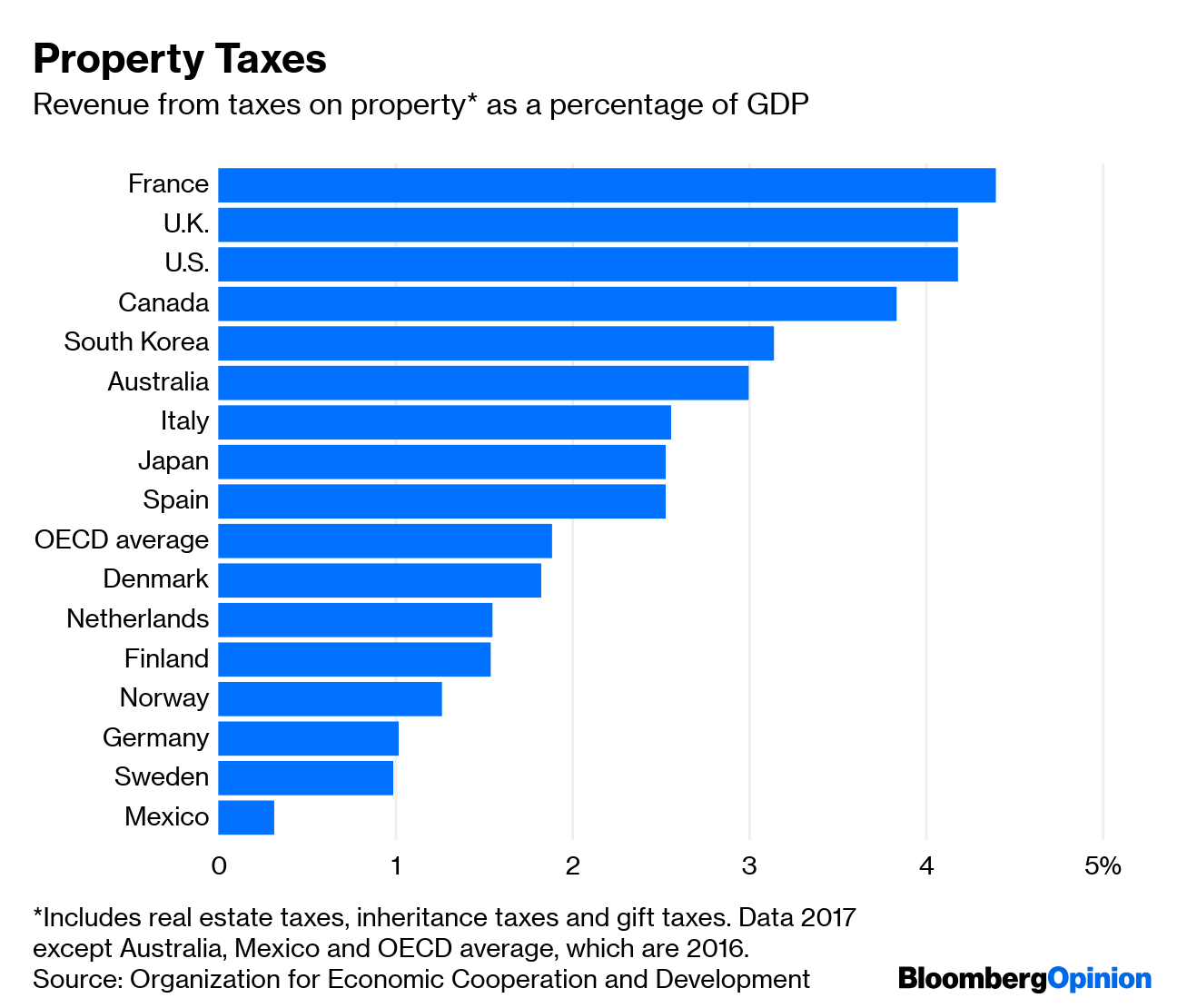 High-Tax Countries Make More People Pay Taxes - Bloomberg
