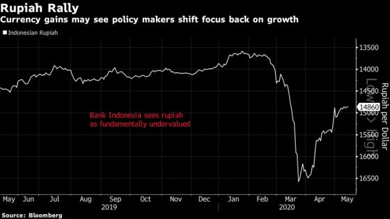 Indonesia Has Space to Cut Rates as Rupiah Gains: Decision Guide