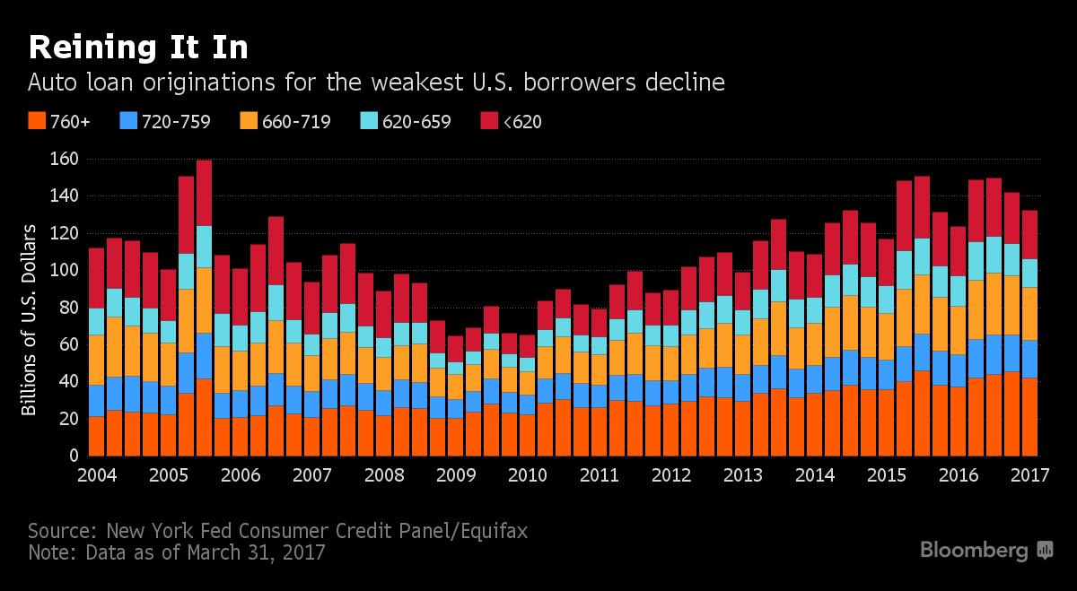 Banks Tighten Auto Lending As More Borrowers Fall Into