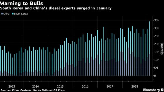 Oil Market Bright Spot Gets Dimmed by Korea, China Supply Surge