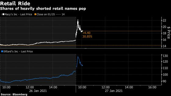 In 11 Hours of Pure Mania, 100% Stock Gains Popped Up Everywhere