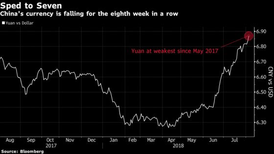 Yuan's Record Weekly Losing Streak Puts Specter of 7 in Play
