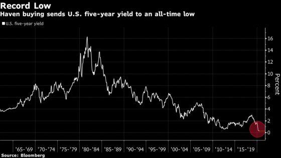 Bond Investors Are Getting Fresh Reasons to Stay Record Bullish