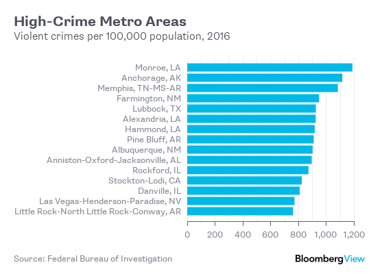 Violent Crime Isn't Just a Big-City Thing - Bloomberg