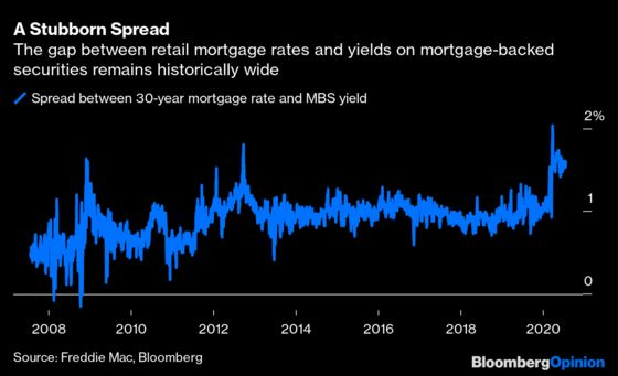 Mortgage Rates Hit the 3% Wall. So Now What?