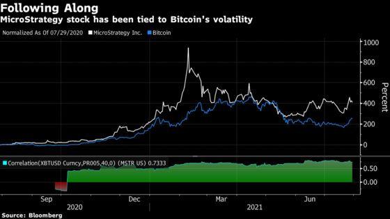 MicroStrategy Bitcoin Bet Is a Win And a Loss at the Same Time