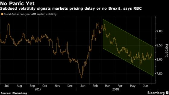 Brexit Just Won't Let Go of the Pound