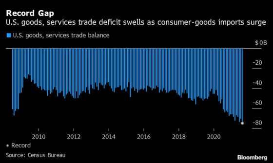 U.S. Trade Deficit Widens to Record on Consumer-Goods Imports