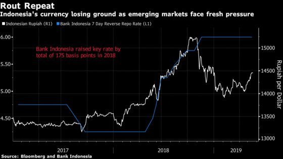 Bank Indonesia Governor Caps a Year of Trials With the Test of a Trade War
